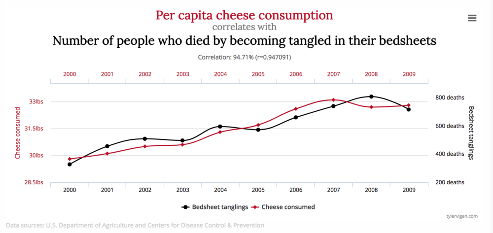 Correlation does not equal causation | janny: organically.