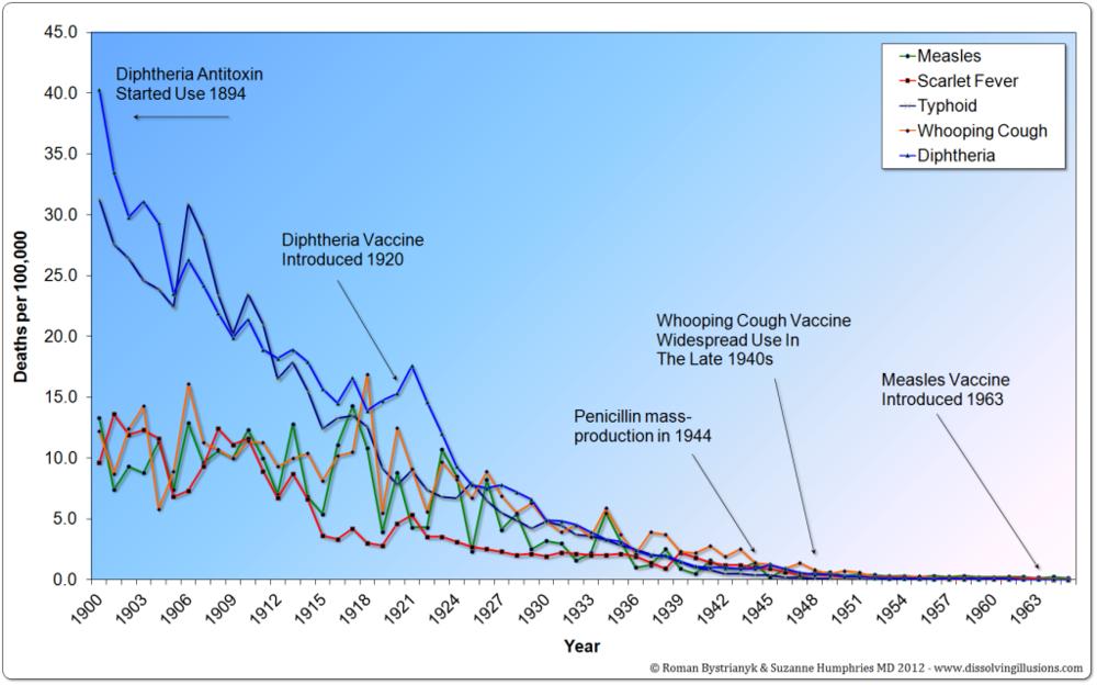 Disease Decline Pre-Vaccine