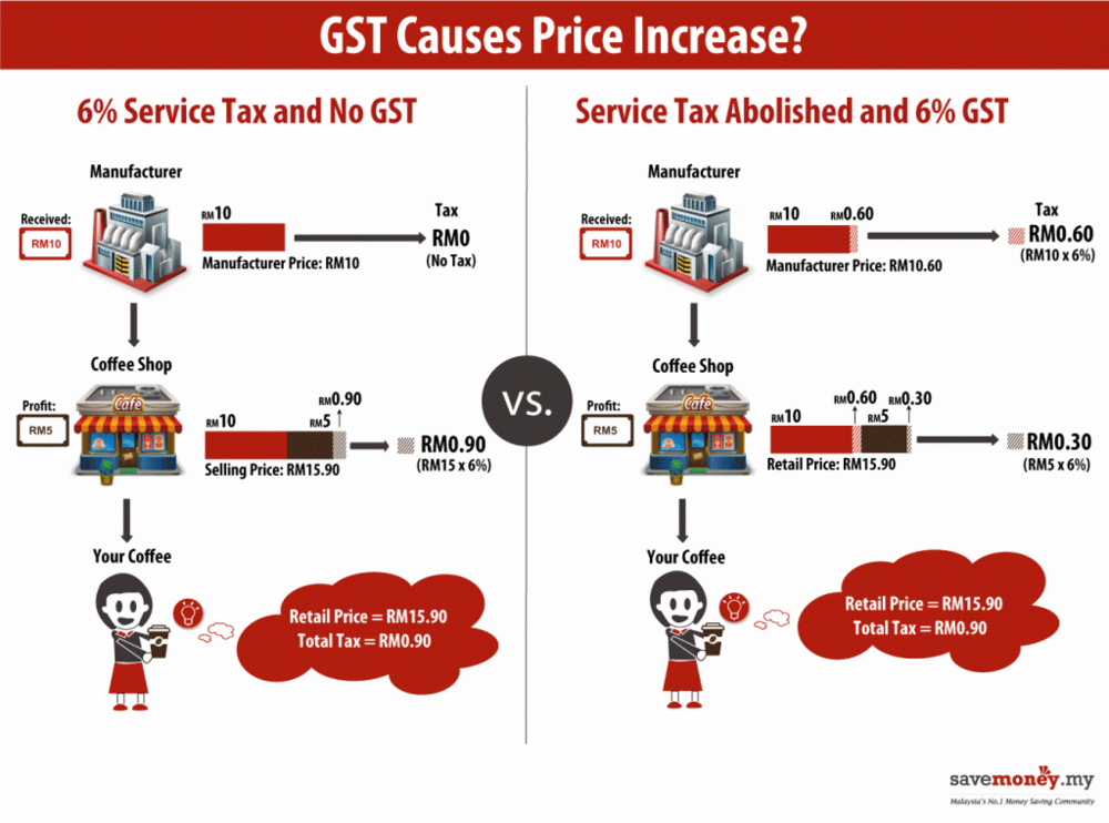 gst in malaysia Website: gst form: online filing gst form gst03 tax submission to kastam (customs) malaysia website: .