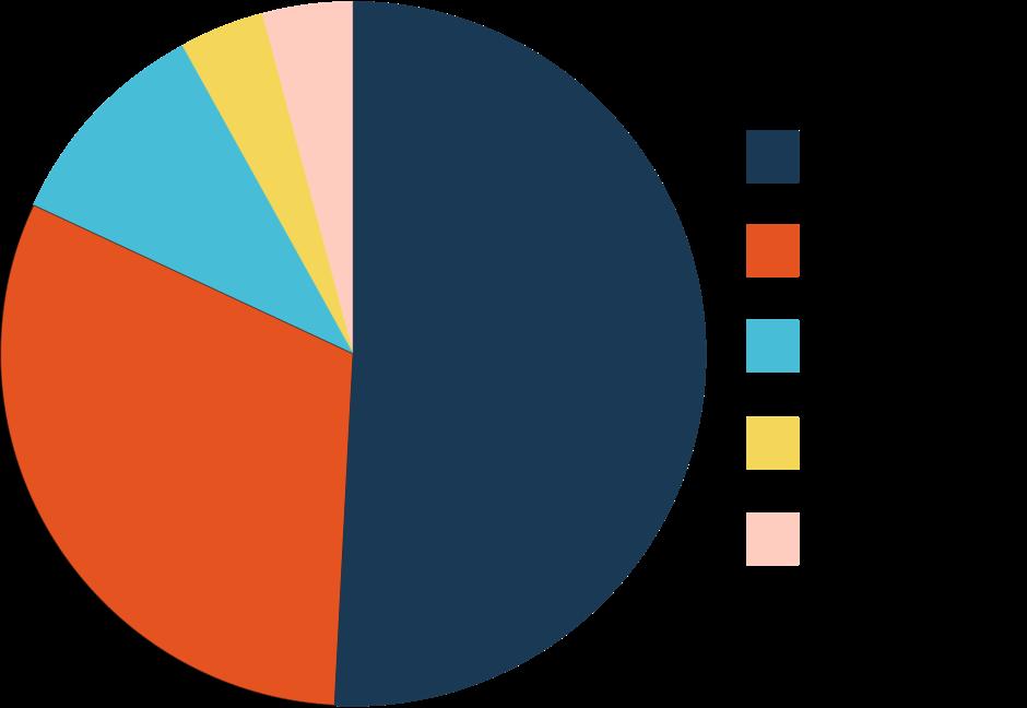 2016 Expenditures