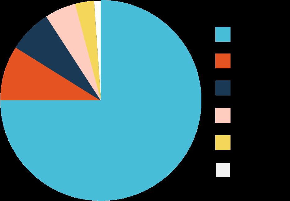 2016 Revenue