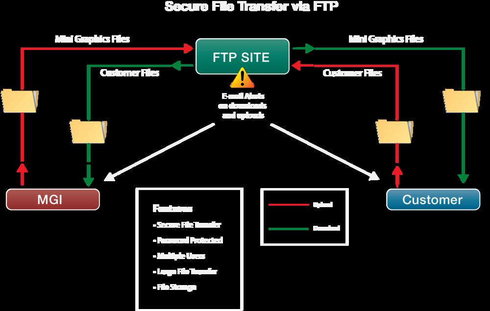 Illustration explaining FTP site file transfer