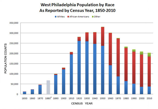 The changing demographics of West Philadelphia (West Philadelphia Community History Center, 2009)