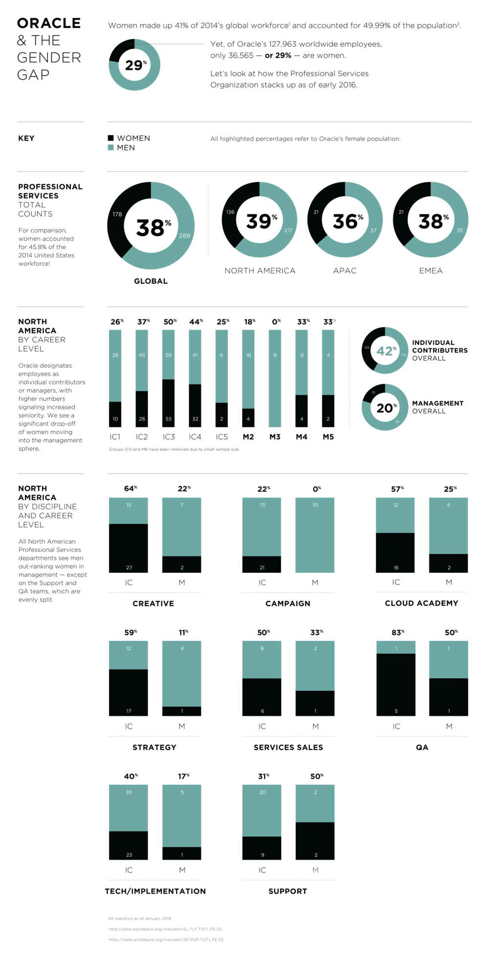 OracleInfographic_GenderBreakdown_Final0209.png