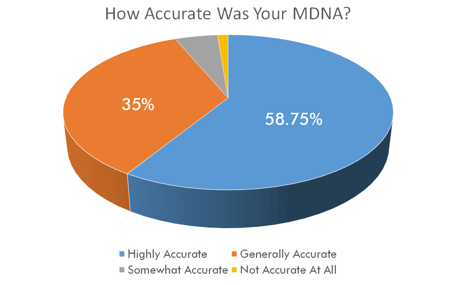 how-accurate-mdna.png