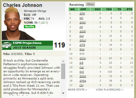 Charles Johnson is better than Mike Wallace? I don't see it.