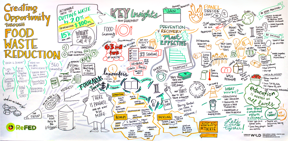 Graphic recording for ReFED