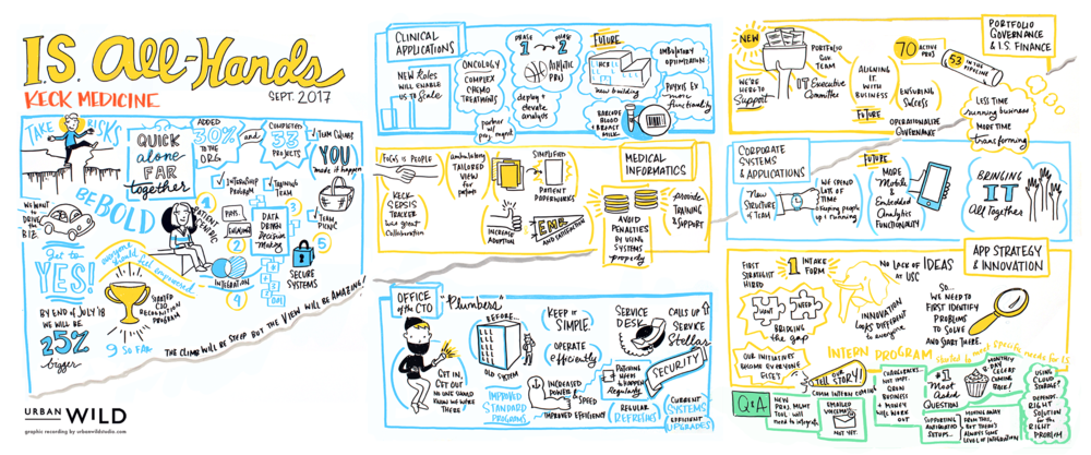 IT Internal Live Graphic Recording by Urban Wild Studio