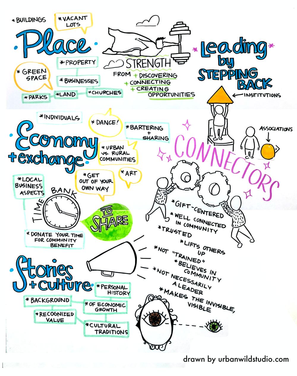 Graphic Recording Community Change 3 Urban Wild Studio