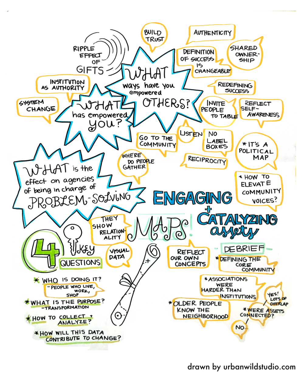 Graphic Recording Community Change 4 Urban Wild Studio