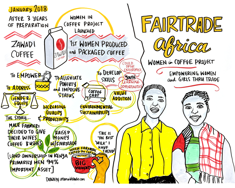 Fairtrade Africa_Women In Coffee Project_Graphic Recording_Urban Wild Studio.png