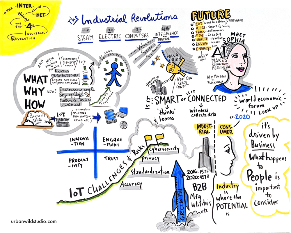 Copy of Copy of Copy of Focus Financial Partners The Internet of Things Graphic Recording Chicago Portland Traveling Visual Notes