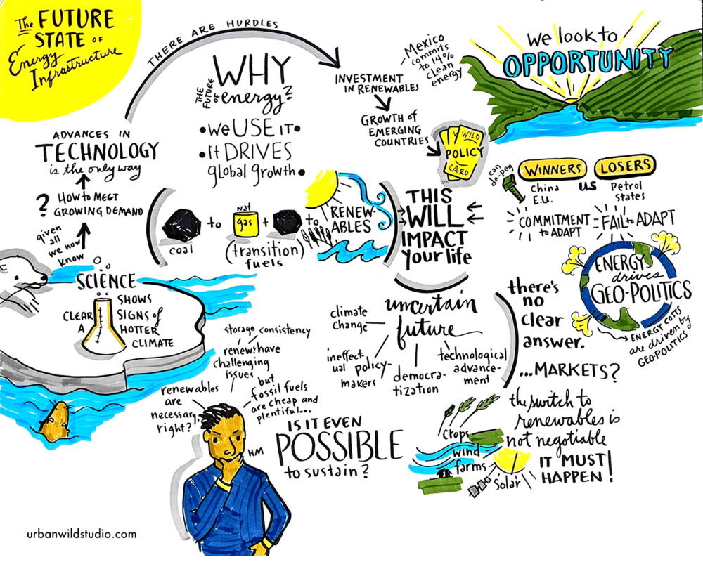 Copy of Copy of Copy of Focus Financial Partners Energy Infrastructure Graphic Recording Chicago Portland Traveling Visual Notes
