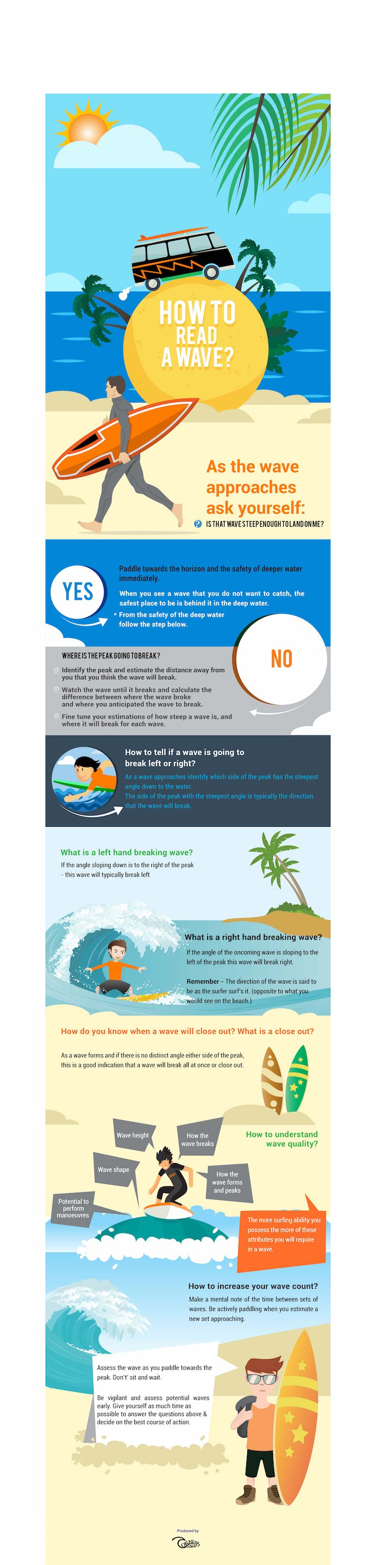 infographic highlighting key points of how to read a wave, what is a left & right hand breaking wave, what is a quality wave
