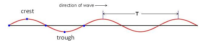 graphic showing wave period