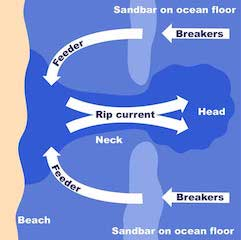 Diagram showing three main feature of a rip current
