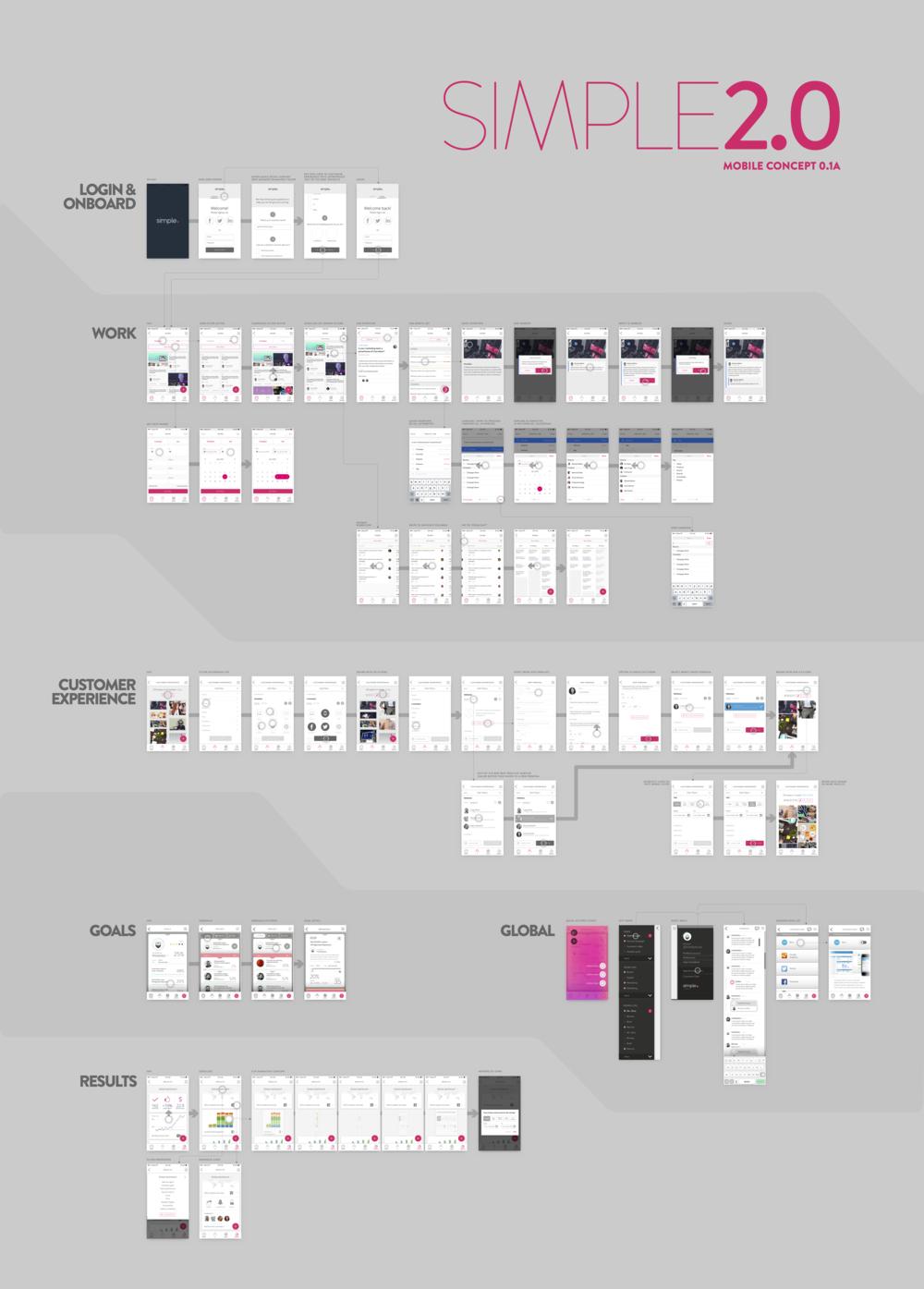 2016-03 Platform rebuild concept mobile - FLOWMAP linked v04-wp.png