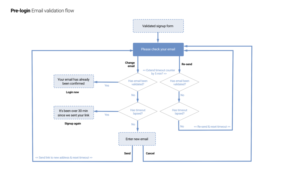 01b Email validation flow@2x.png