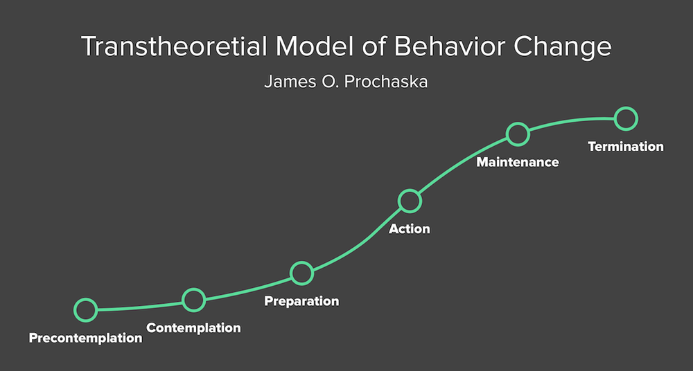 "James O. Prochaska's""Transtheoretical Model of Behavior Change"" (or TTM) details six stages of behavior change."