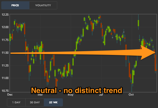 A neutral market is seen in this screenshot from the dough trading platform