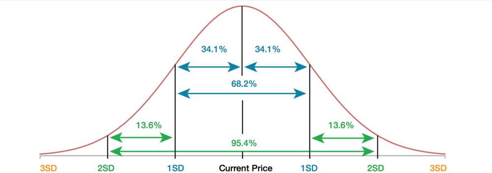 how to read standard deviation