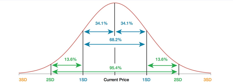 Understanding Standard Deviation