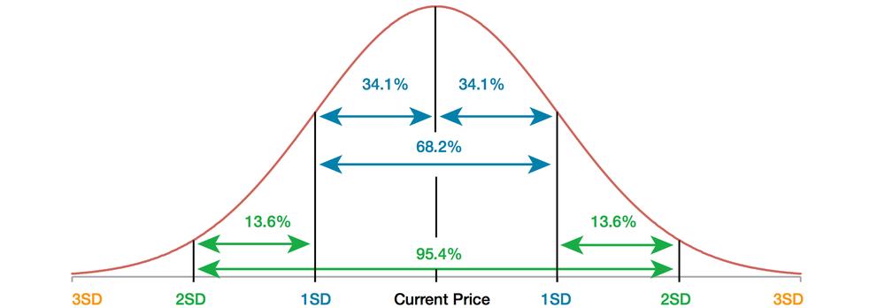 standard-deviation-curve-black-swan