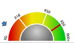 "This dial from a Ciel Power home energy report helps homeowners compare their existing insulation ""R Value"" with the recommended insulation level of R50."