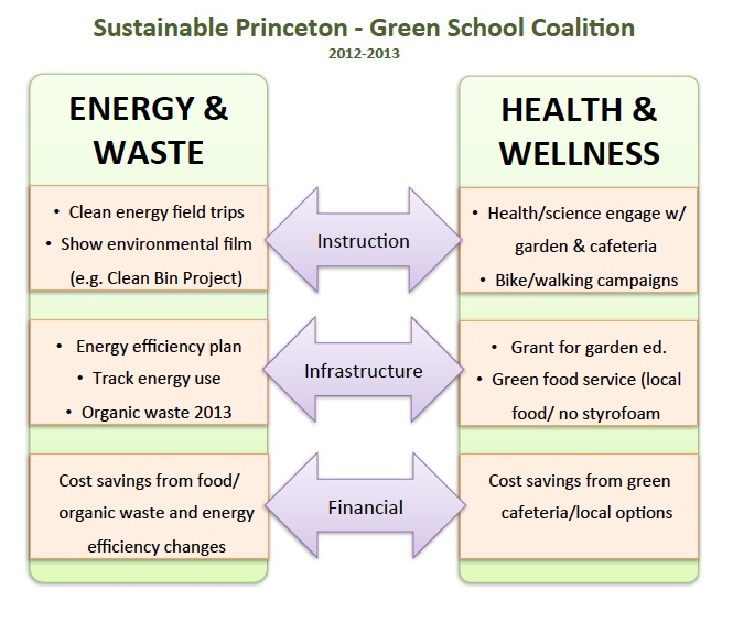 Chart listing Green Schools Coalition 2012-13 initiatives.