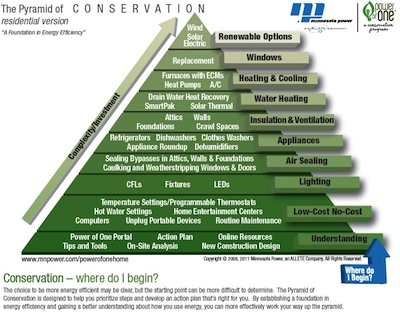 Graphic pyramid showing progression of home energy improvements, from easy to more difficult at top