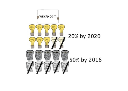 Cartoon image of light bulbs and trash cans illustrating SP's energy and waste goals.