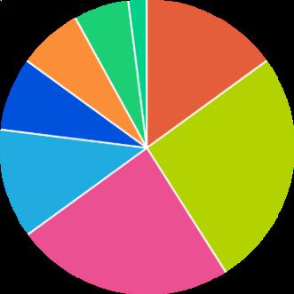Automatic Analytics  Visualize key mobile benchmark insights