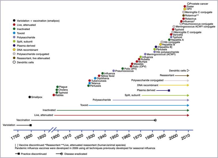 Vývoj vakcín a technológií výroby.