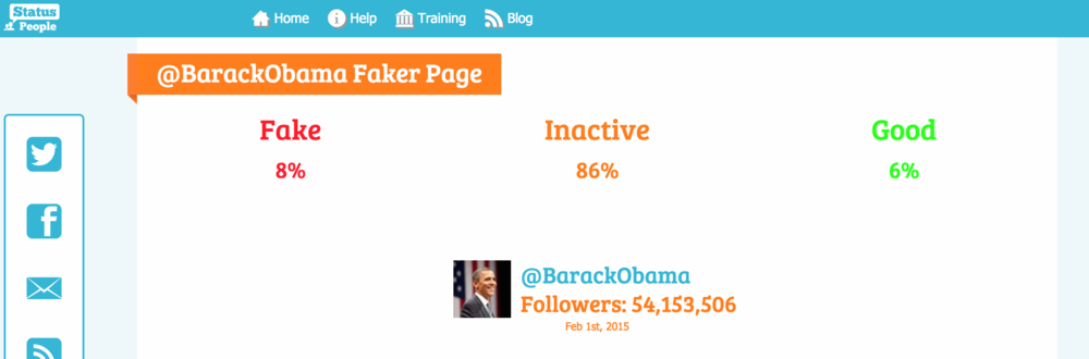 Analysis of Barack Obama's Twitter following by Status People. Now lets try the same calculation here as I did with Charlie. You know same formula just different numbers. 0.8+0.86=0.94. 0.94x54,153,506=50,904,295.6. How the heck did they decide to rig this, based on his 2012 electionfigures!?Well then why has Romney only got 1.6 million followers? Don't Republicans own computers? People this not Justin Bieber or Katie Perry.Consistency, please. Romney needs at least 10 million to make this believable. I'm sure my young Saudi friend understands.