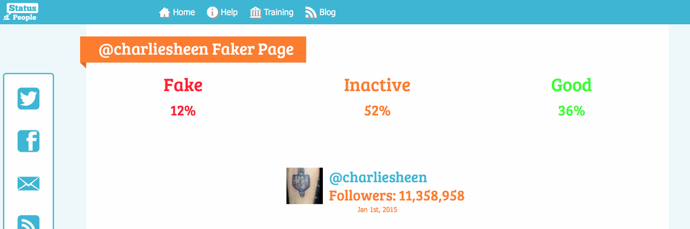 Analysis of Charlie Sheen's Twitter Following by Status People. RememberR myPakistanifake followers dealer from the very first image in the Novelette? He had said he remembered sending Charlie Sheen's account 7 to 8 millionfollowers. Well let's check.0.12+0.52=0.64. 0.64x11,358,958=7,269,733. And to think his father found ColonelKurtz. The horror.