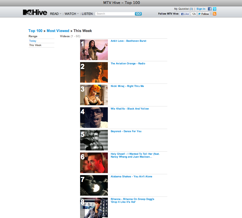 Ankit Love MTV no.1 HIT.png