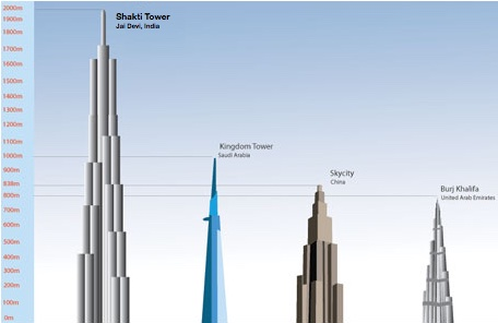 The 2km tall Shakti Tower, planned for Jai Devi, India.
