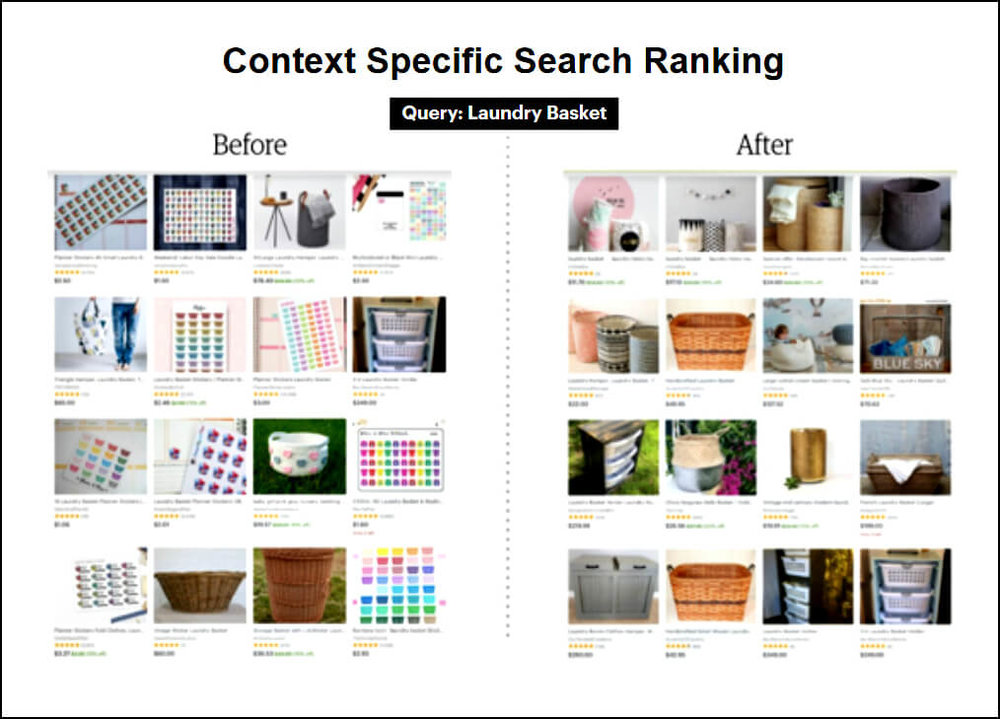 "Etsy used the example of a search for ""laundry basket"" to show how the new ""context specific search ranking"" should work. The results I see are only that good for the first two rows, however. Source: Etsy 3rd Q 2017 Financial Results,  slide #5 ."