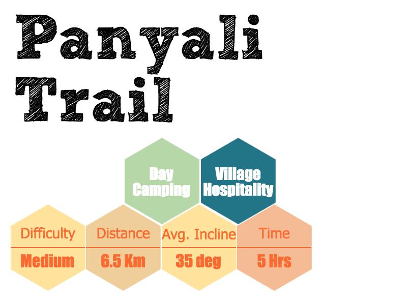 Panayali Trail