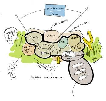 Architectural bubble diagrams