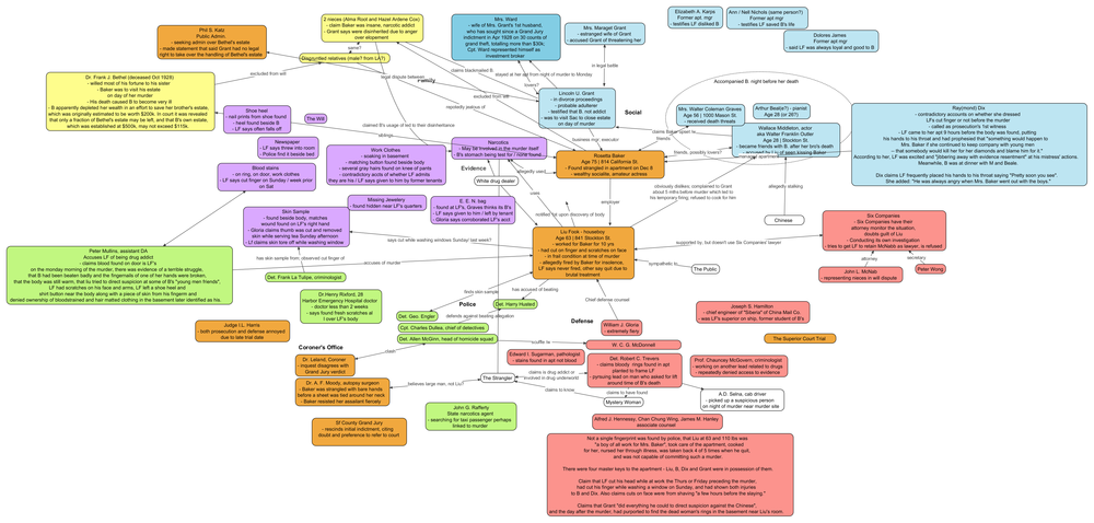 Mindmap of the Trial of Liu Fook By Jason U. Kim