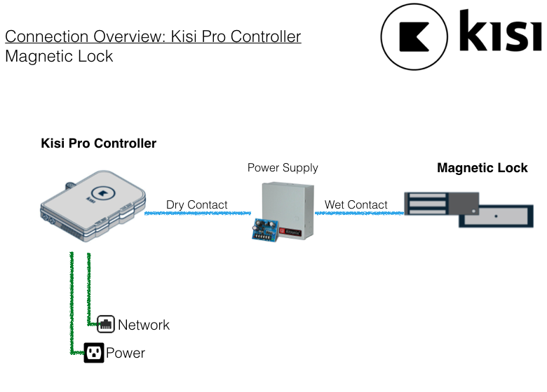Kisi access control panel connected to magnetic lock