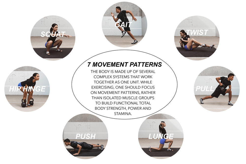 Movement systems pdf functional