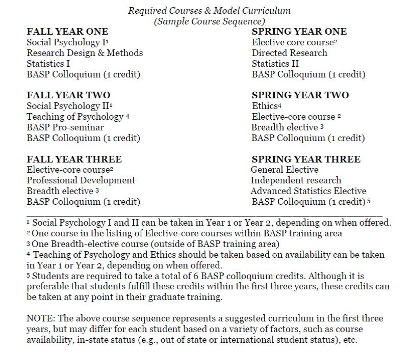 nursing research utilization project proposal sections a b drafts Preparing a budget for a research grant proposal office of sponsored projects faculty education working group  his/her particular research project, the budget process can be started it is vital to  but if listed in section b, include the individuals' names and level of effort in.