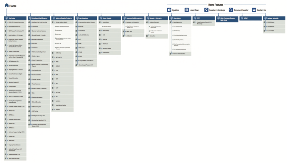 An early version of the sitemap