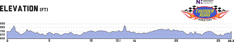 Thunder Road Elevation Map-that hill at the end like to have killed me