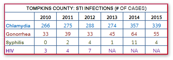 STI Infections in Tompkins County