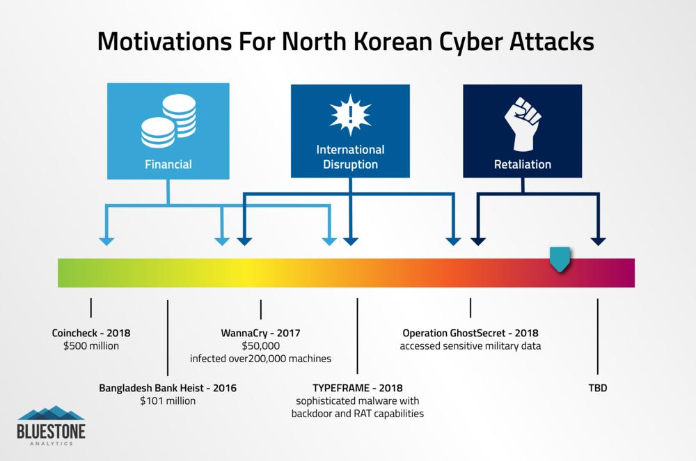North Korea Cyber Attack Motivation