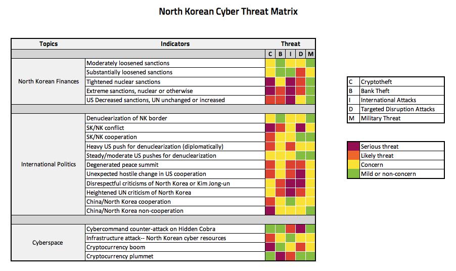 North Korea Cyber Threat Matrix