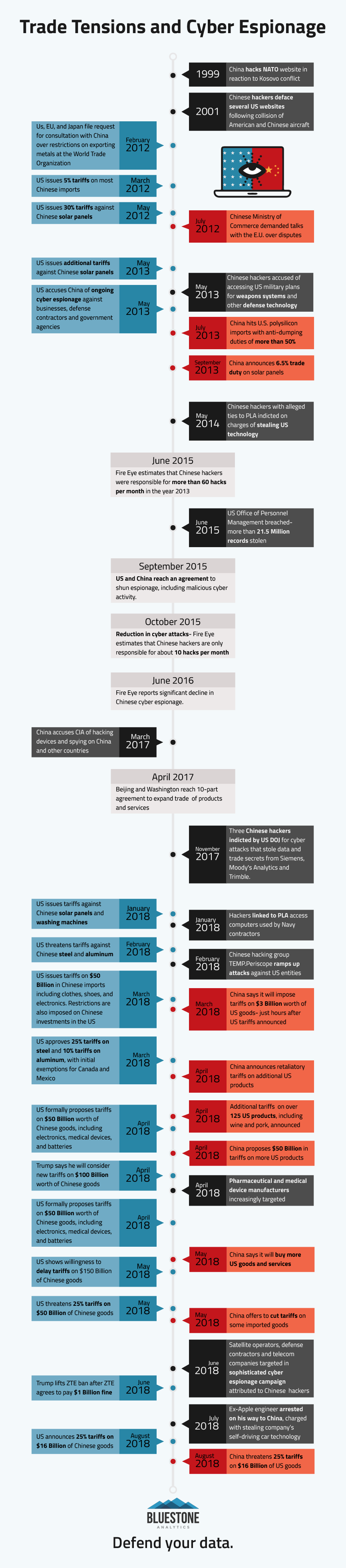 Timeline of US China trade tensions and cyber attacks